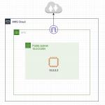 AWS ネットワーク構成図を描く
