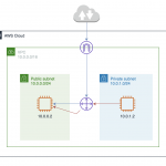 Public SubnetとPrivate Subnetを使ったVPCネットワークの構築