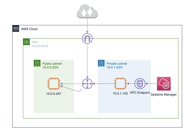 AWS Private SubnetのEC2インスタンスへのアクセス