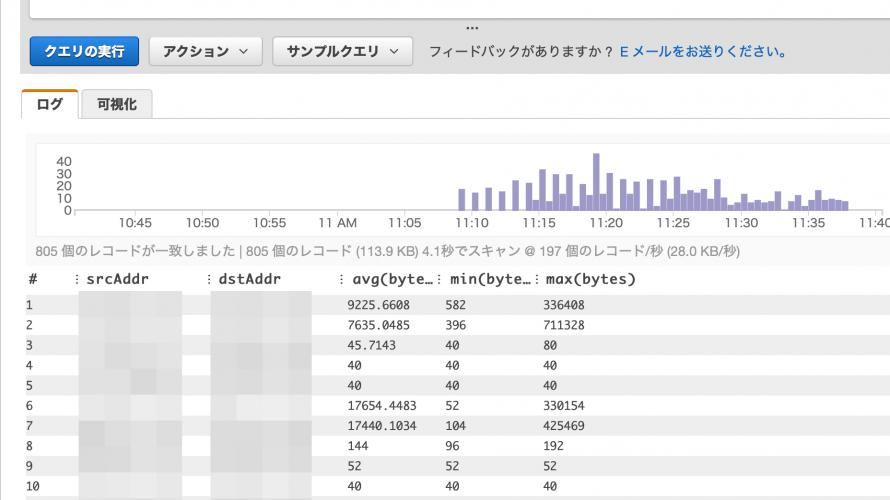 AWS VPC Flow Logsのメモ